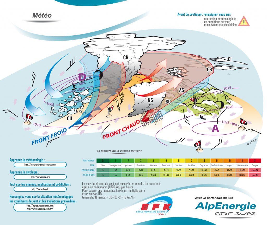 Prévision météo kitesurf - Bretagne sud