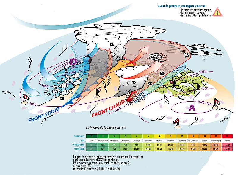 stage kitesurf météo