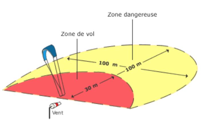 stage kitesurf pilotage